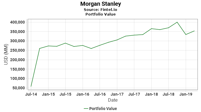 Morgan Stanley - Latest 13F Holdings - Fintel.io 8e2b12f6c