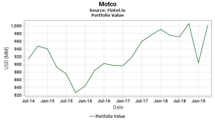 Motco - Portfolio Value