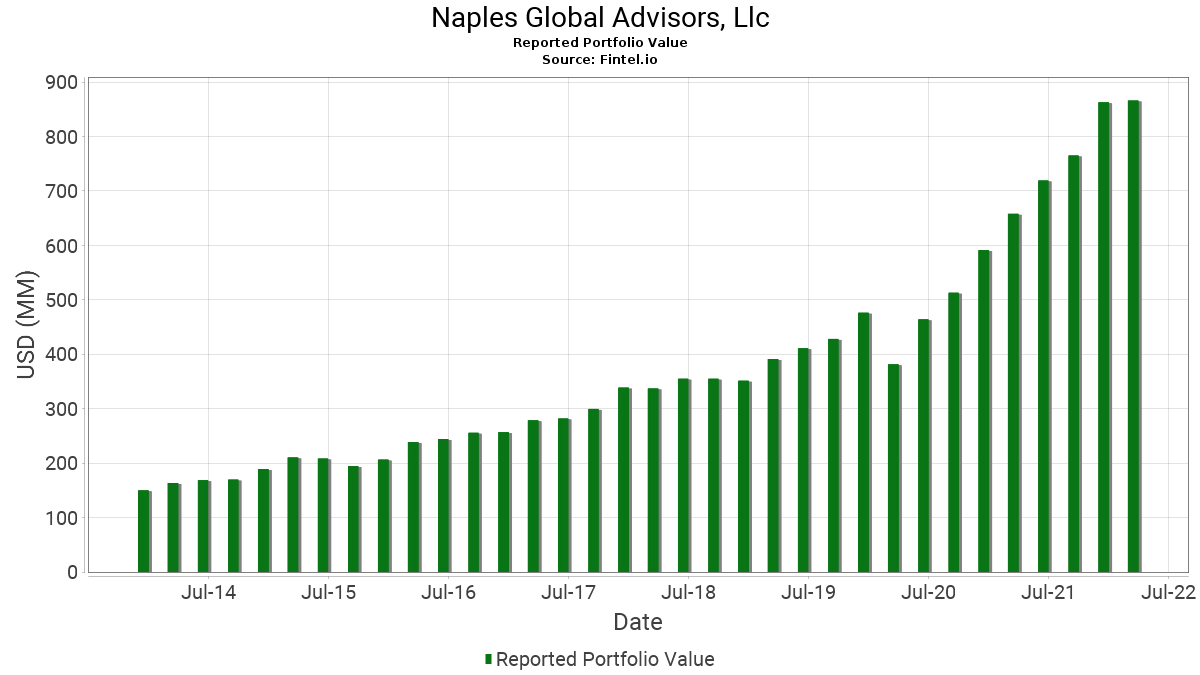 Naples Global Advisors, Llc - 13F Holdings - Fintel io