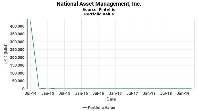 National Asset Management, Inc. - Portfolio Value