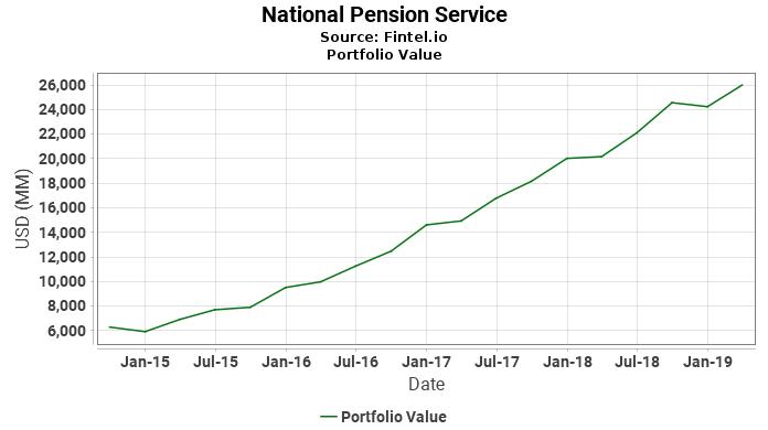 National Pension Service - Portfolio Value