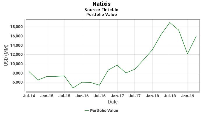 Natixis - Portfolio Value