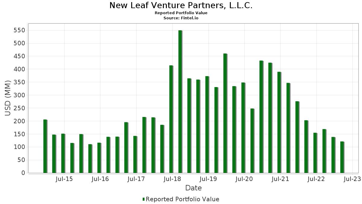New Leaf Venture Partners, L L C  - 13F Holdings - Fintel io
