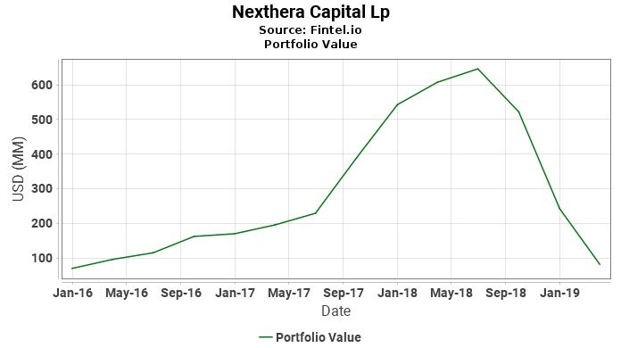 Nexthera Capital Lp - Portfolio Value