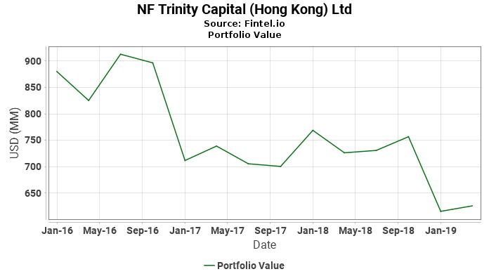 NF Trinity Capital (Hong Kong) Ltd - Portfolio Value