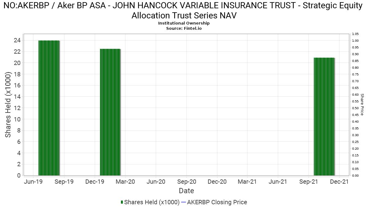 JOHN HANCOCK VARIABLE INSURANCE TRUST - Strategic Equity ...