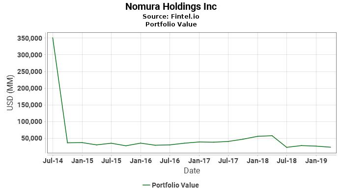 Nomura Holdings Inc - Portfolio Value