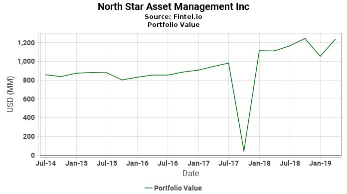 North Star Asset Management Inc - Portfolio Value