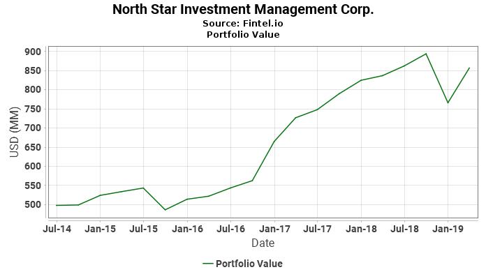 North Star Investment Management Corp. - Portfolio Value