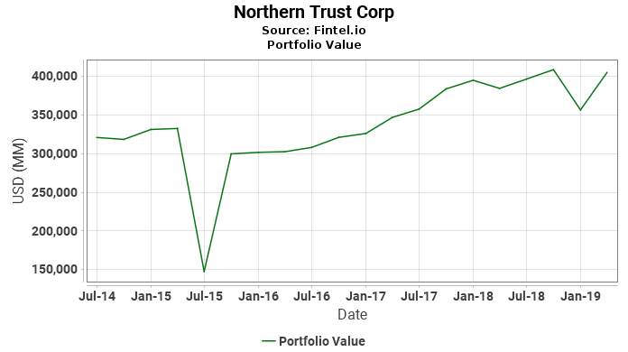 Northern Trust Corp - Portfolio Value