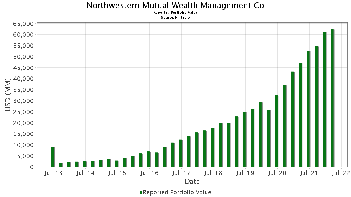 Northwestern Mutual Wealth Management Co - 13F Holdings