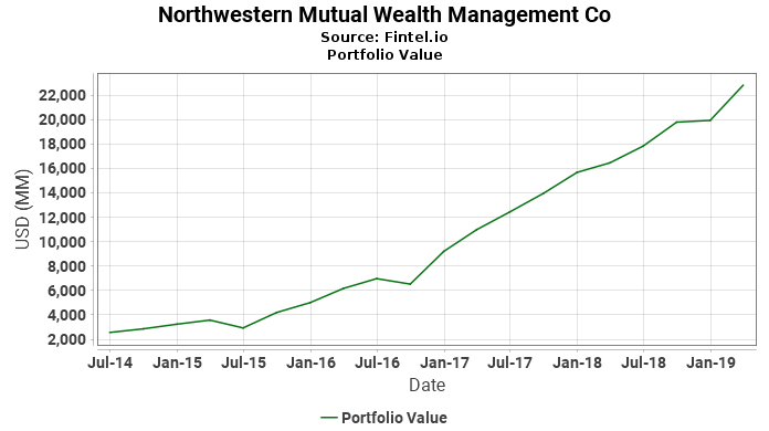 Northwestern Mutual Wealth Management Co - Portfolio Value