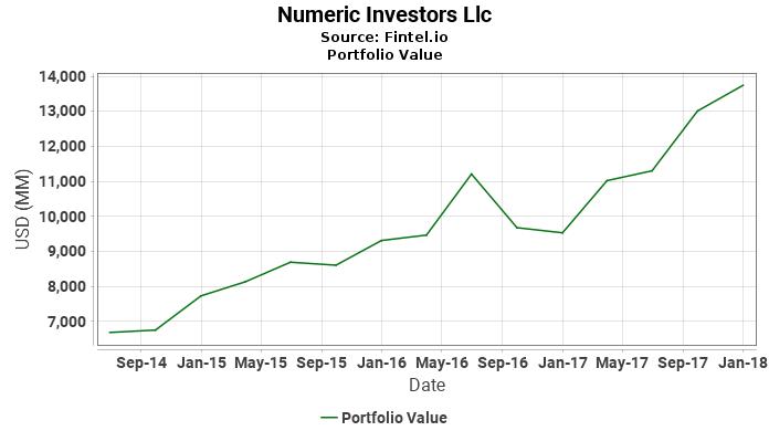 Numeric Investors Llc - Portfolio Value