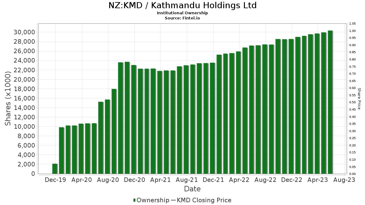 KMD Institutional Ownership Kathmandu Holdings Share