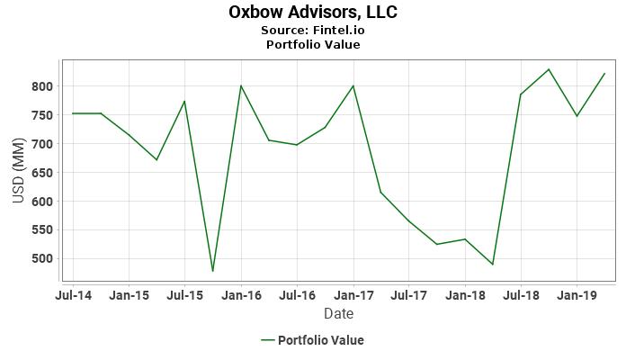 Oxbow Advisors, LLC - Portfolio Value