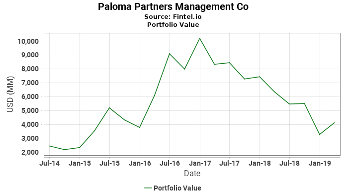 Paloma Partners Management Co - Portfolio Value