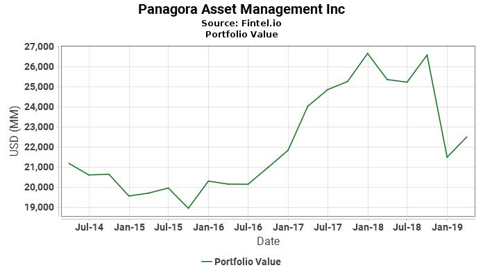Panagora Asset Management Inc - Portfolio Value