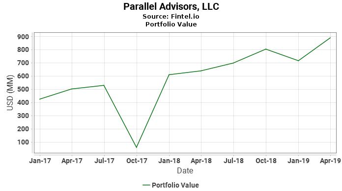 Parallel Advisors, LLC - Portfolio Value