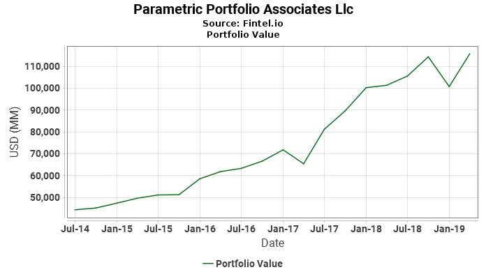 Parametric Portfolio Associates Llc - Portfolio Value