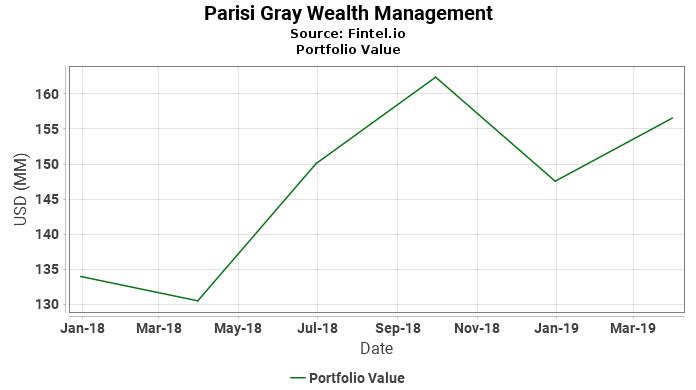 Parisi Gray Wealth Management - Portfolio Value
