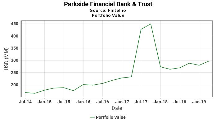 Parkside Financial Bank & Trust - Portfolio Value
