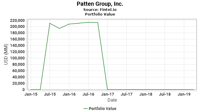 Patten Group, Inc. - Portfolio Value