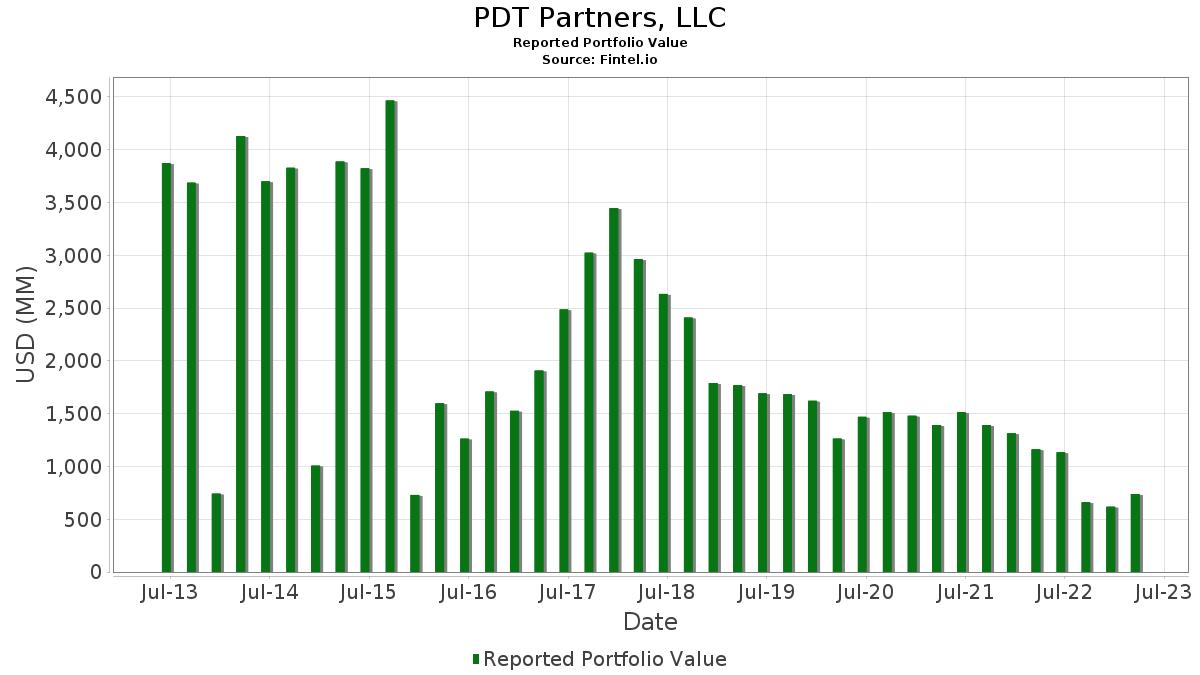 PDT Partners, LLC - 13F Holdings - Fintel io