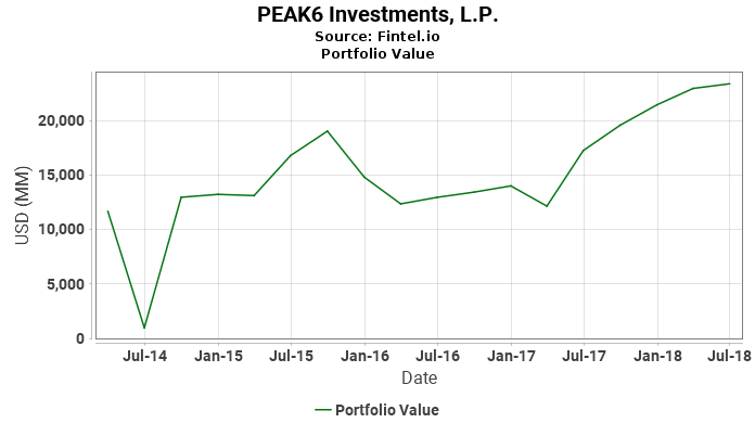 PEAK6 Investments L P  13F Filing History  // calhtrimoran gq