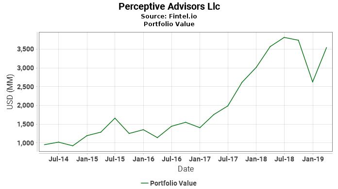 Perceptive Advisors Llc - Portfolio Value