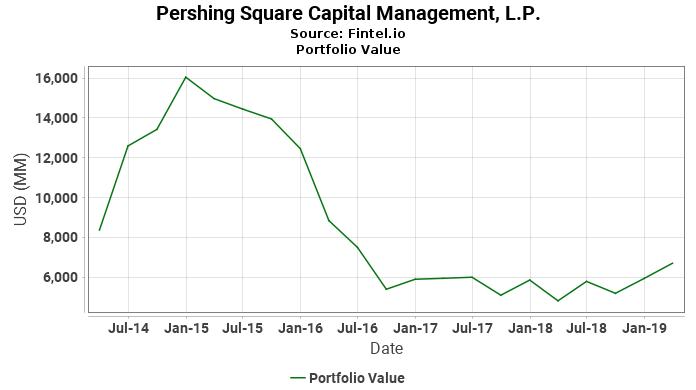 Pershing Square Capital Management, L.P. - Portfolio Value