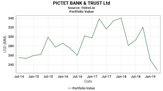 PICTET BANK & TRUST Ltd - Portfolio Value