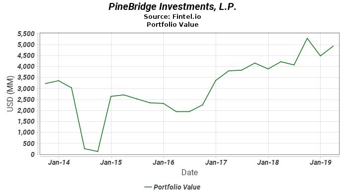 PineBridge Investments, L.P. - Portfolio Value
