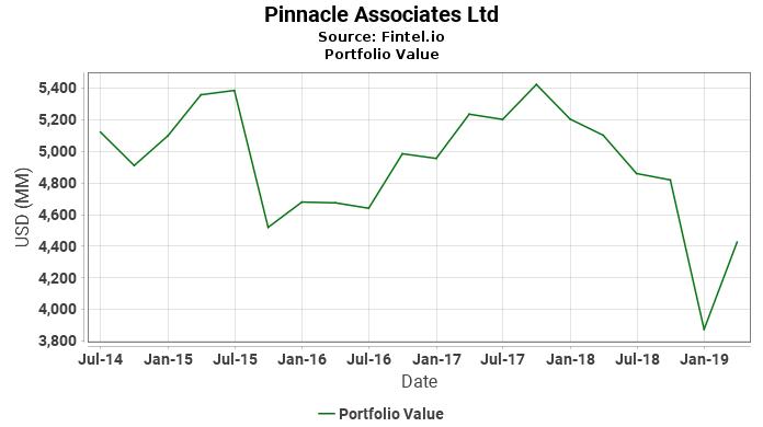 Pinnacle Associates Ltd - Portfolio Value