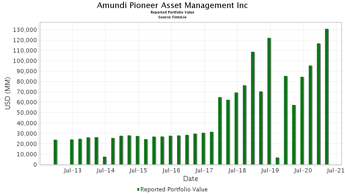 Pioneer investments european bond specialty forex cargo locations in long beach