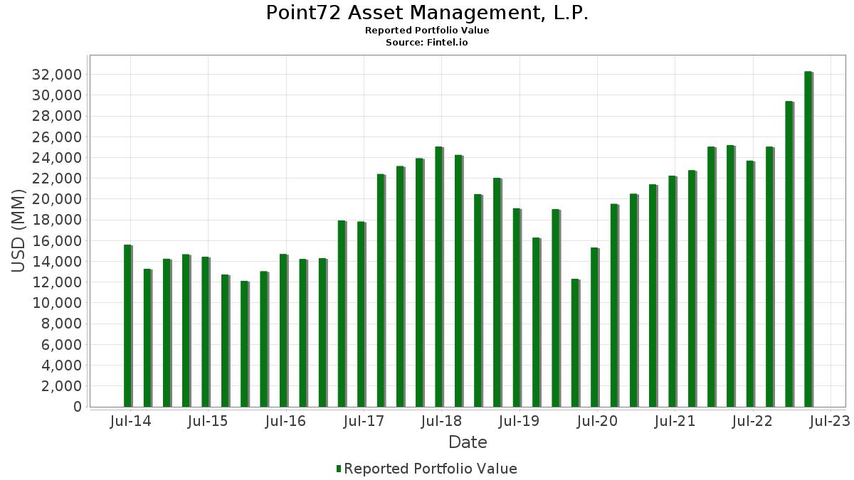 Point72 Asset Management, L P  - 13F Holdings - Steven Cohen