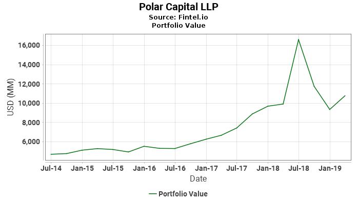 Polar Capital LLP - Portfolio Value
