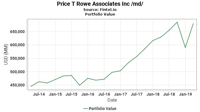 brand new 02da3 e04ba Price T Rowe Associates Inc  md  - Portfolio Value