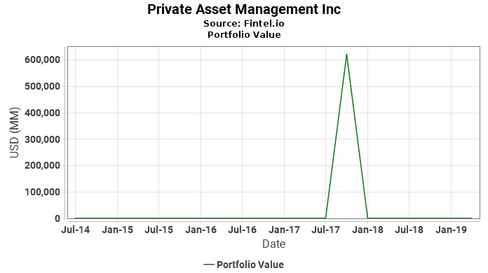 Private Asset Management Inc - Portfolio Value
