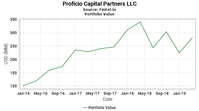 Proficio Capital Partners LLC - Portfolio Value