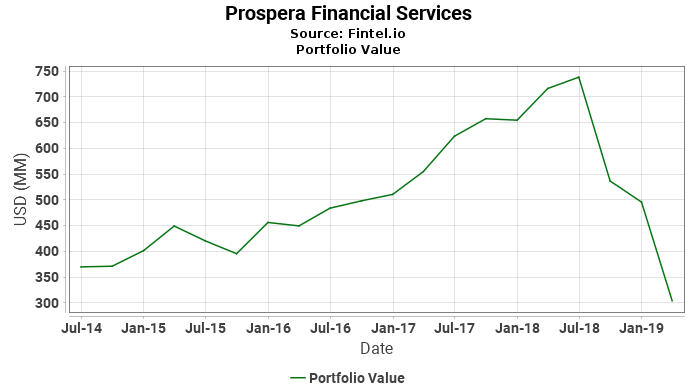Prospera Financial Services - Portfolio Value
