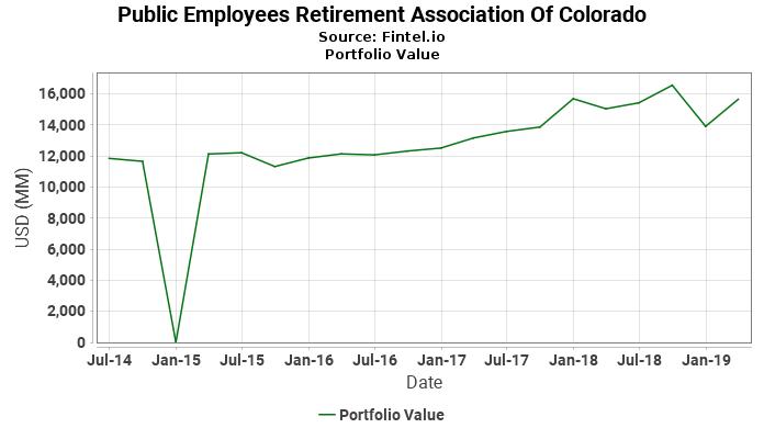 Public Employees Retirement Association Of Colorado - Portfolio Value