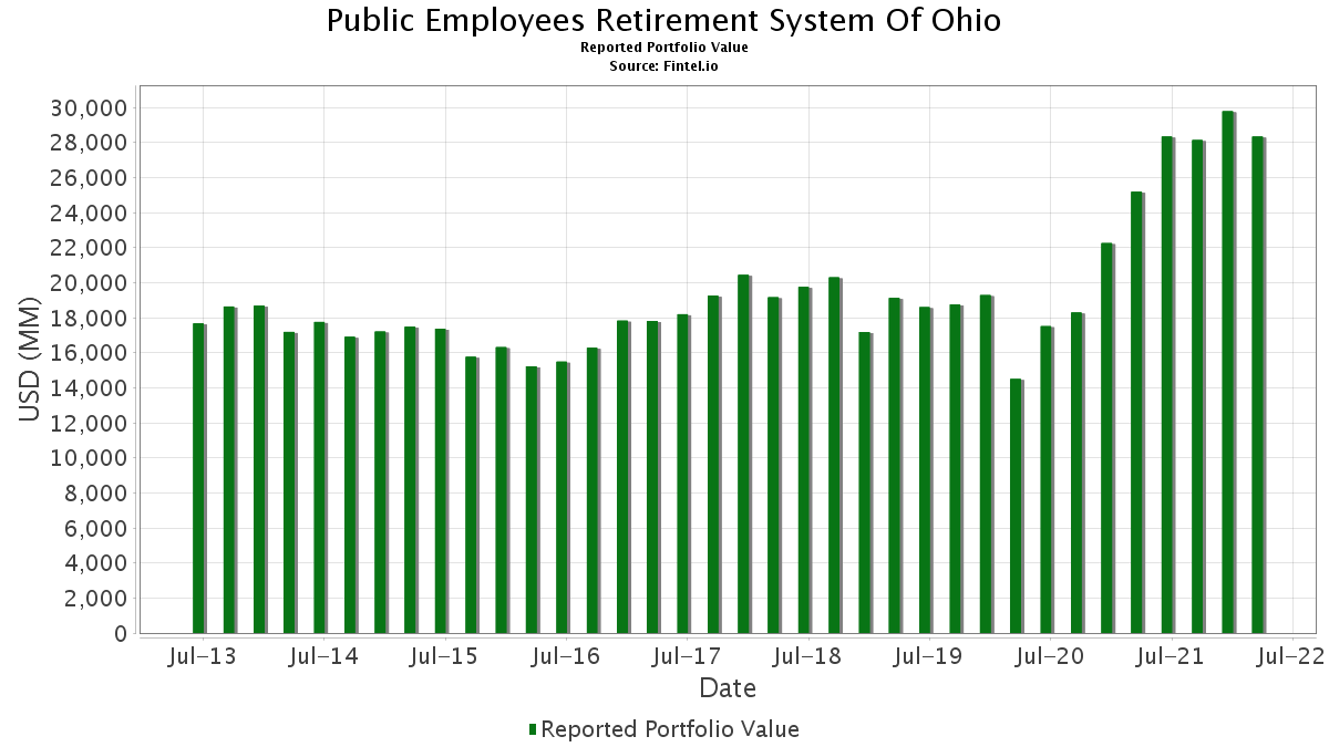 Public Employees Retirement System Of Ohio - 13F Holdings