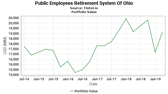 Public Employees Retirement System Of Ohio - Portfolio Value
