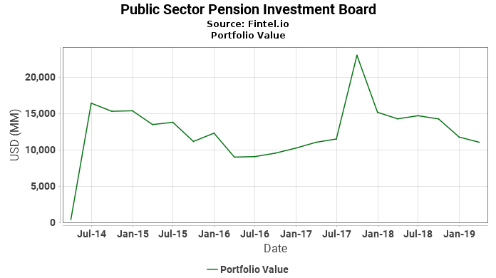 Public Sector Pension Investment Board - Portfolio Value