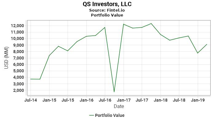 QS Investors, LLC - Portfolio Value