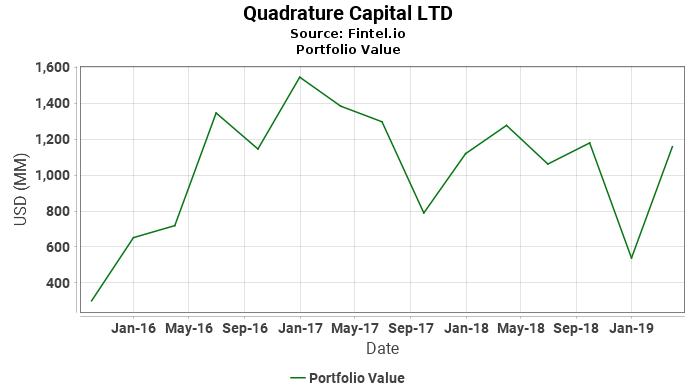 Quadrature Capital LTD - Portfolio Value