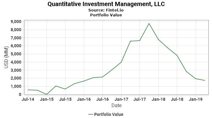 Quantitative Investment Management, LLC - Portfolio Value