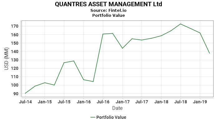QUANTRES ASSET MANAGEMENT Ltd - Portfolio Value