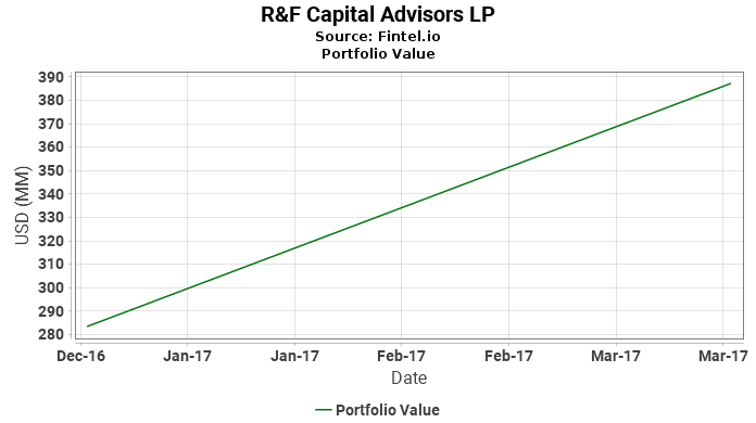 R&F Capital Advisors LP - Portfolio Value