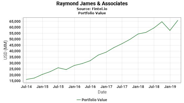 Raymond James & Associates - Portfolio Value